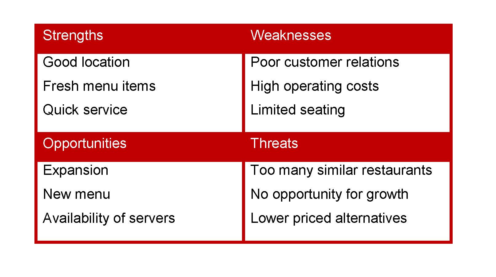 Operational Analysis for Restaurants Increase Profits