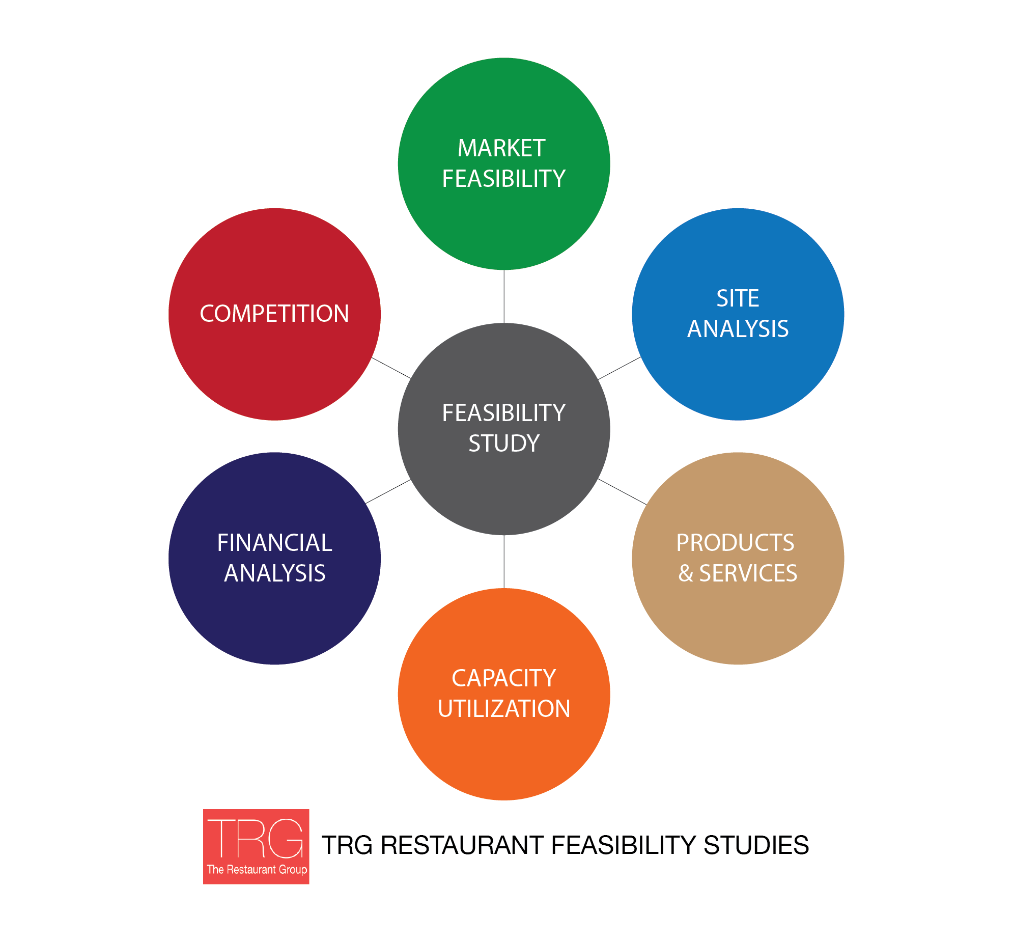 Feasibility studies the best way to acheive restaurant for Real estate feasibility study template
